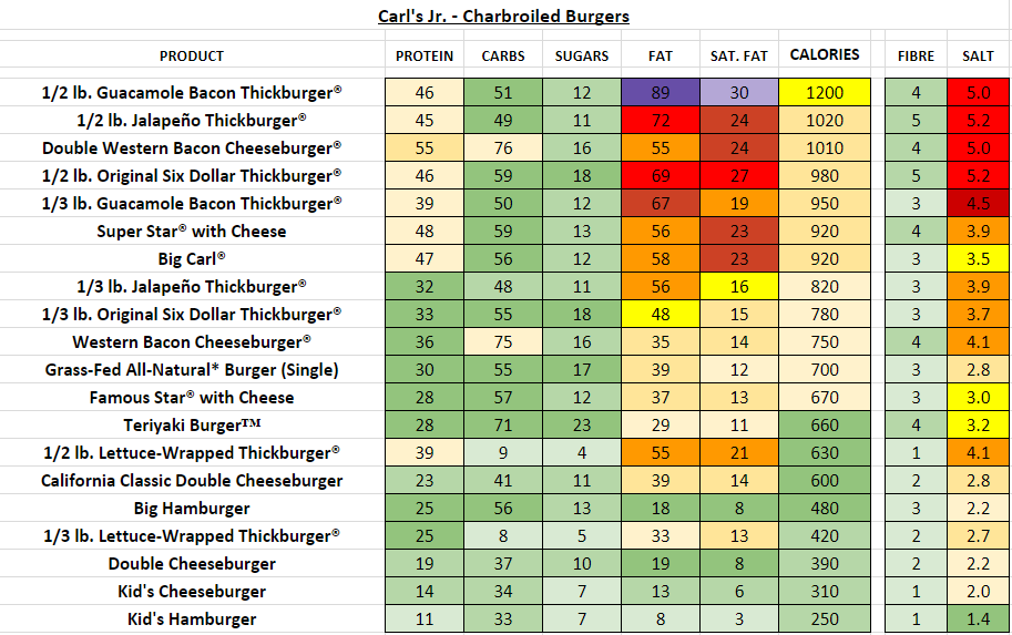 Carl's Jr Charbroiled Burgers nutrition information calories