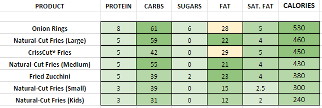 Carl's Jr Sides nutrition information calories