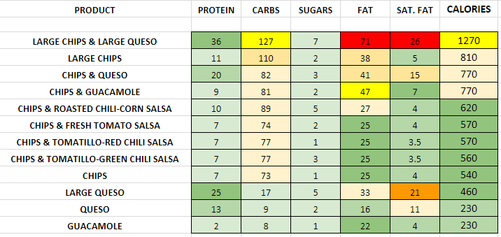 Chipotle Extras nutrition information calories