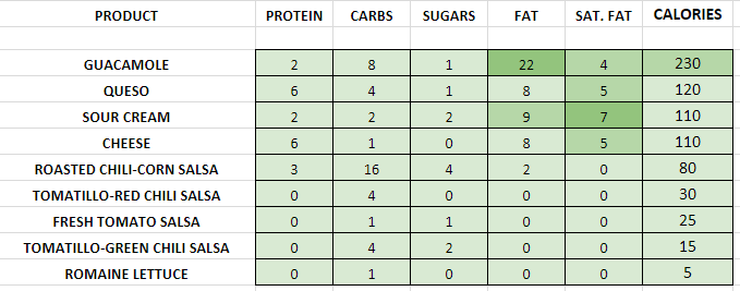 Chipotle Topings nutrition information calories