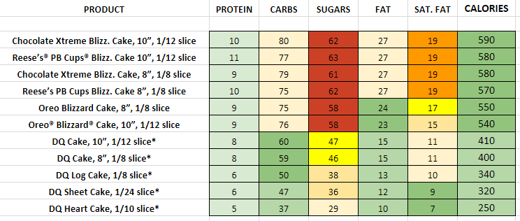 Dairy Queen Cakes nutrition information calories
