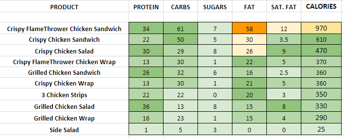 Dairy Queen Chicken, Salads and Wraps nutrition information calories