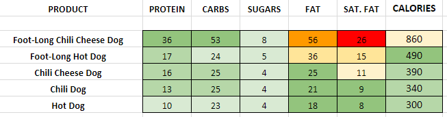 Dairy Queen Hot Dogs nutrition information calories