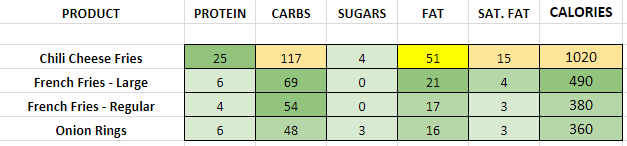 Dairy Queen Sides nutrition information calories