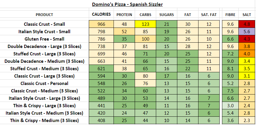 Domino S Pizza Uk Nutrition Information And Calories