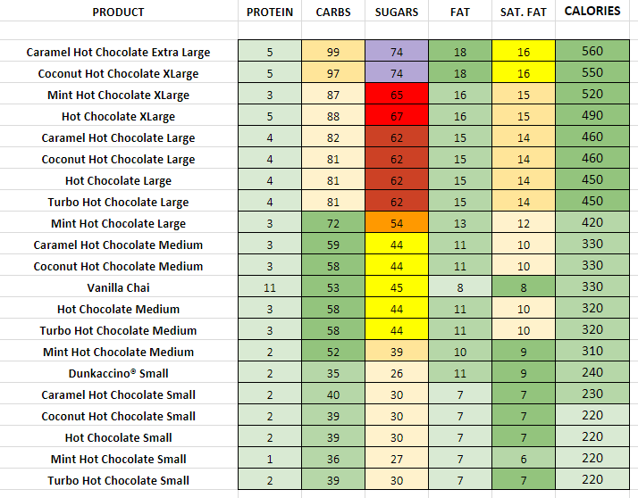 Dunkin DOnuts Other Hot Beverages nutritional information calories