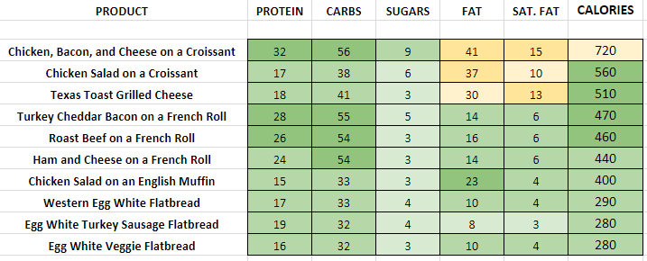 Dunkin DOnuts PM Snacks nutritional information calories