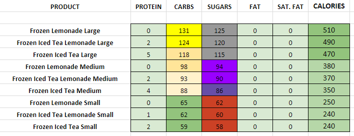 Dunkin DOnuts frozen cold nutritional information calories