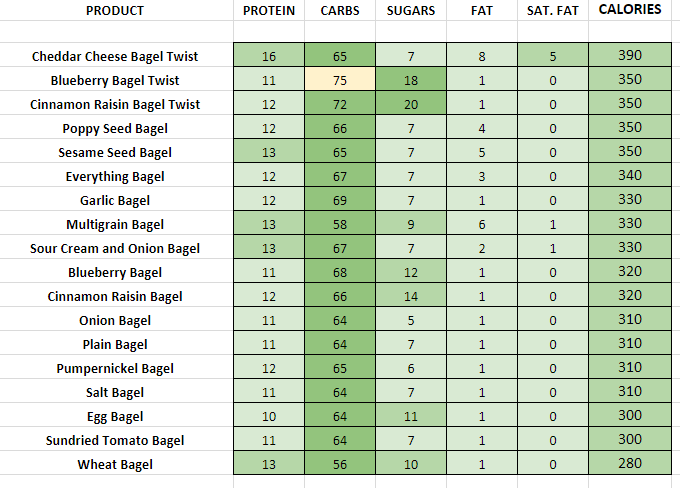 Dunkin Donuts Bagels and Bagel Twists nutritional information calories