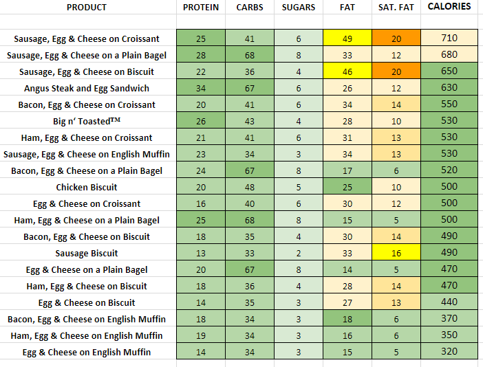 Dunkin Donuts Breakfast Sandwiches nutritional information calories