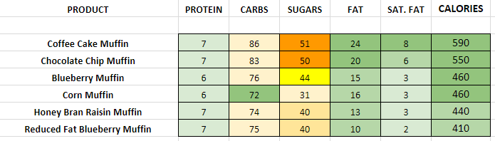 Dunkin Donuts Muffins nutritional information calories