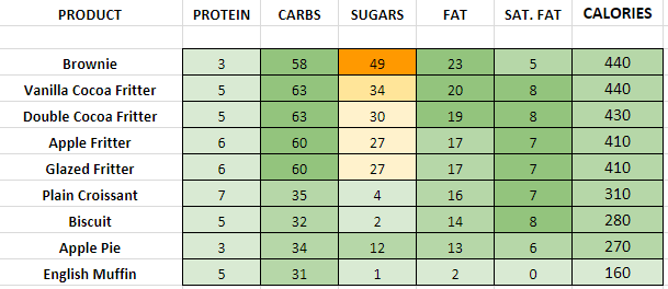 Dunkin Donuts Other Bakery nutritional information calories