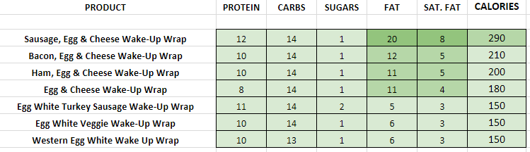 Dunkin Donuts Wake-up Wraps nutritional information calories