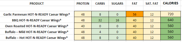Little Caesars Wings 8 nutrition information calories