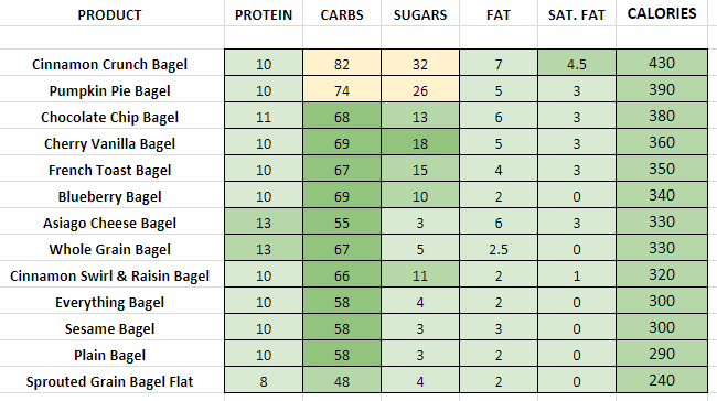 Panera Bread Bagels nutrition information calories
