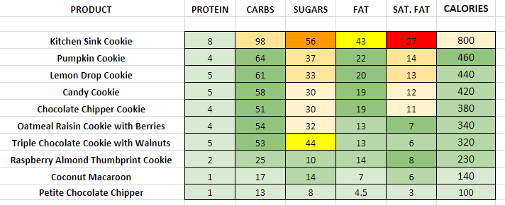 Panera Bread Cookies nutrition information calories