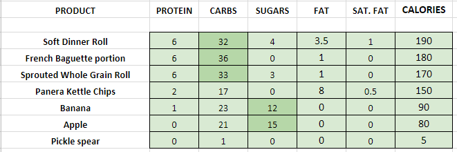 Panera Bread Sides nutrition information calories