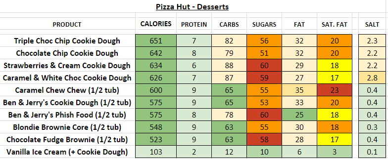 pizza hut nutrition information calories desserts