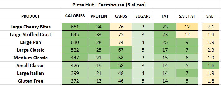 pizza hut nutrition information calories farmhouse