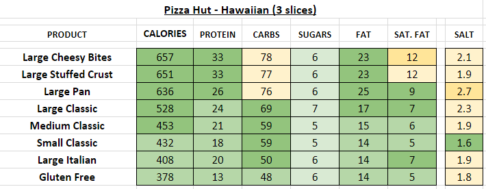 pizza hut nutrition information calories hawaiian