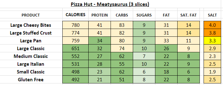 pizza hut nutrition information calories meatysaurus