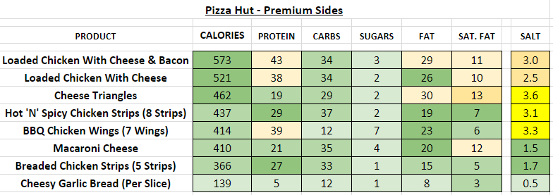 pizza hut nutrition information calories premium sides