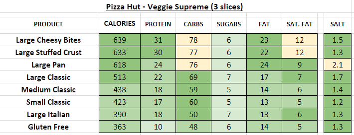 pizza hut nutrition information calories veggie supreme