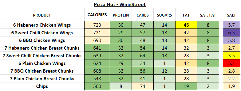 pizza hut nutrition information calories wingstreet