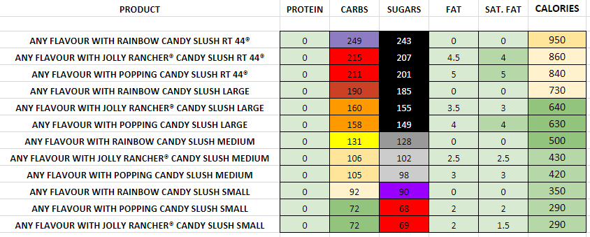Sonic Candy Slushes nutrition information calories