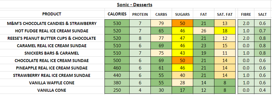 sonic nutrition information calories