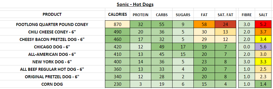 Sonic Hot Dogs nutrition information calories