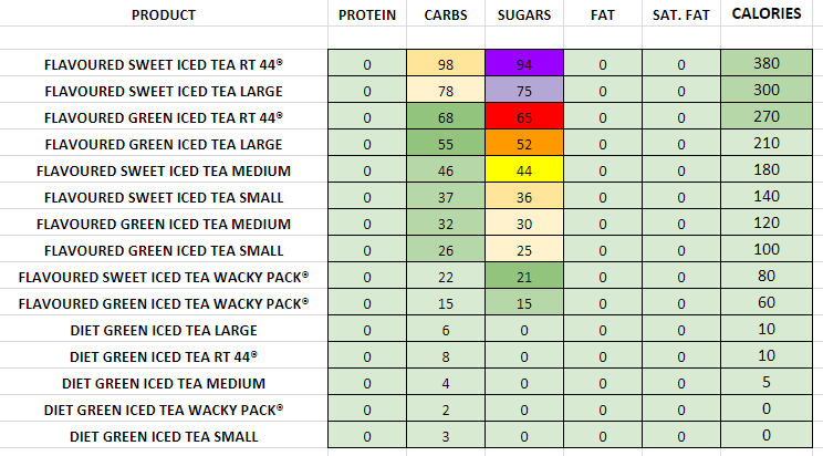 Sonic Iced Teas nutrition information calories