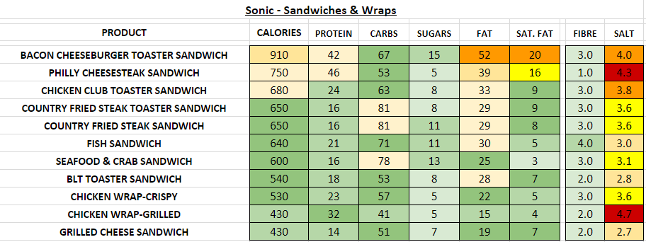 Sonic sandwiches Wraps nutrition information calories