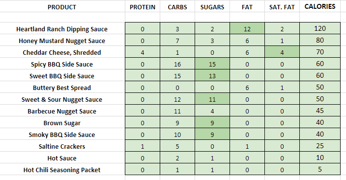 Wendys Condiments and Toppings nutrition information calories