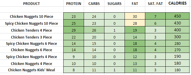 Wendys Crispy Chicken Nuggets nutrition information calories
