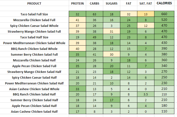 Wendy's Salads nutrition information calories