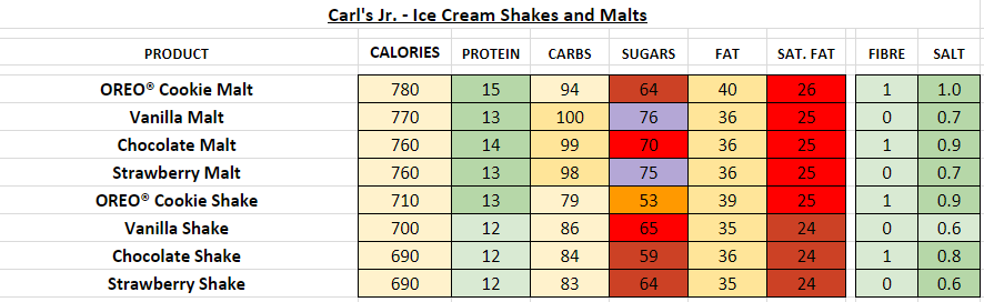 Carl's Jr Hand-Scooped Ice Cream Shake and Malts nutrition information calories