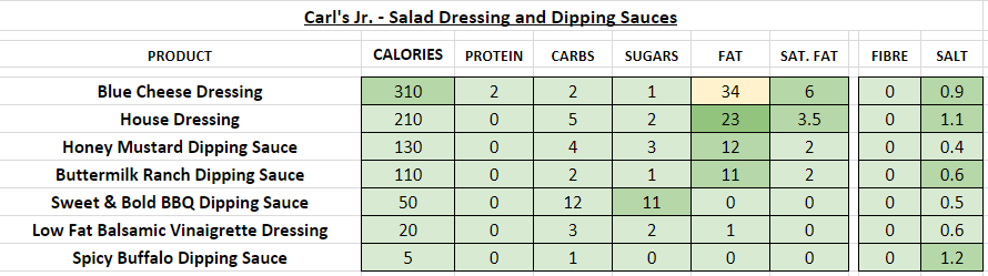 Carl's Jr Salad Dressing and Dipping Sauces nutrition information calories