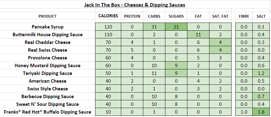 Jack in the Box nutrition information calories