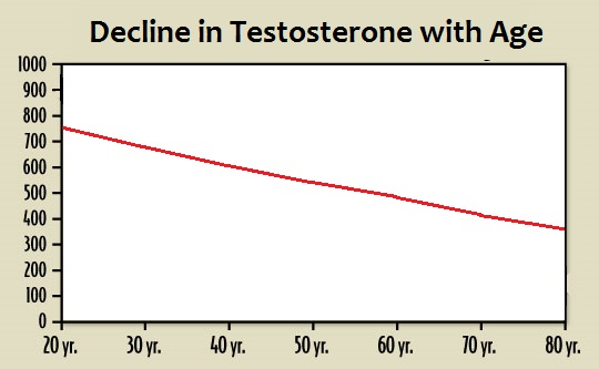 decline in testosterone levels with age