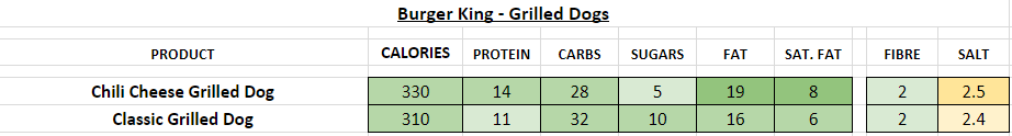 burger king nutrition information calories