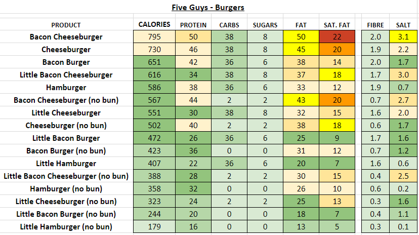 five guys burgers nutrition information calories
