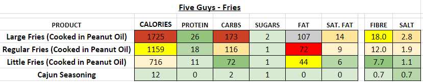 five guys fries nutrition information calories