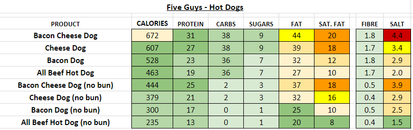 five guys hot dogs nutrition information calories