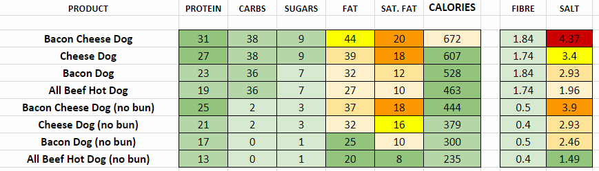 five guys hot dogs nutritional information calories