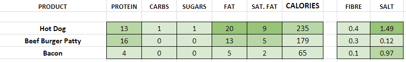 five guys extras nutritional information calories