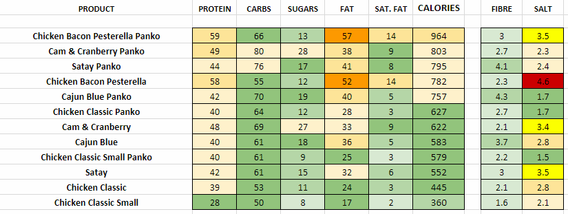 GBK Nutritional Information and Calories chicken