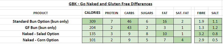 GBK Nutrition Information and Calories go naked gluten free