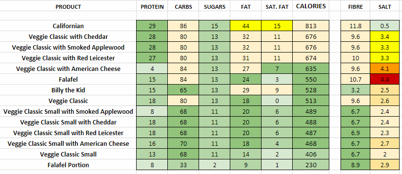 GBK Nutritional Information and Calories veggie