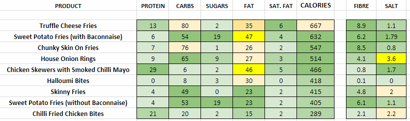 GBK Nutritional Information and Calories sides